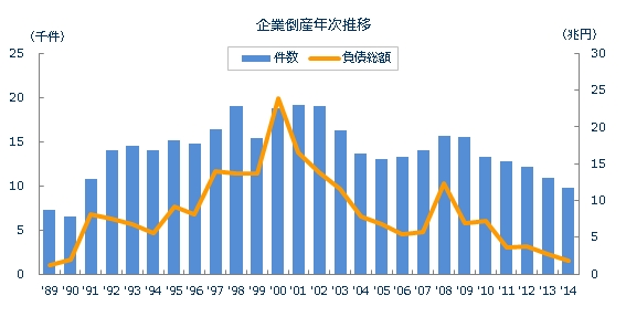 企業倒産件数年次推移|東京商工リサーチ