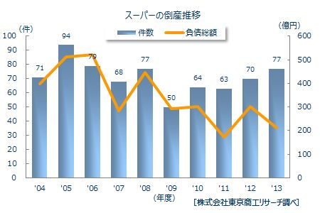 スーパーの倒産年度推移