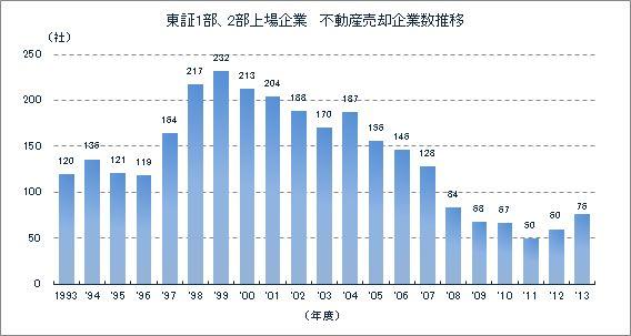 東証1部・2部上場企業 不動産売却企業数推移