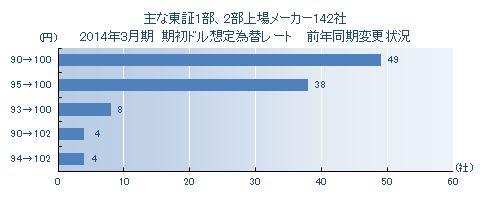 2015年3月期決算 期初想定為替レート前年同期比変更状況