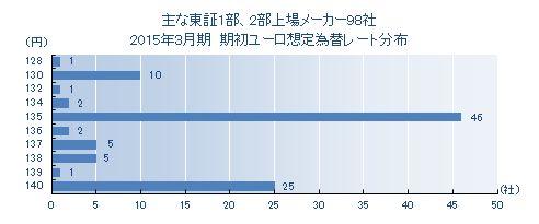 2015年3月期決算 期初ユーロ想定為替レート