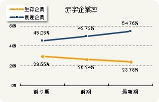 赤字企業率