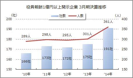 2014年3月期決算 役員報酬1億円以上開示企業推移