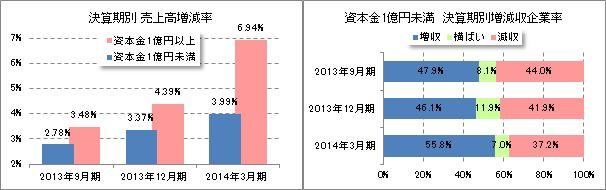 決算期別売上高増減率、増減収企業率