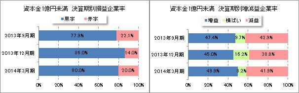 決算期別損益企業率、増減益企業率