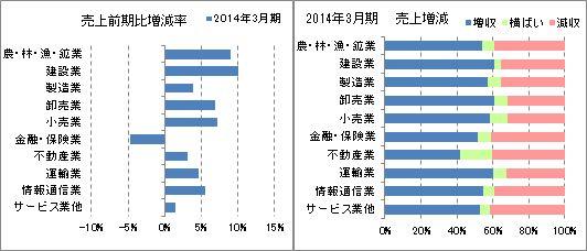 産業別 売上増減率、増減収企業率