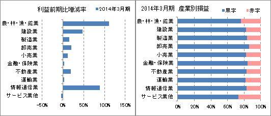 産業別 利益増減率、損益企業率