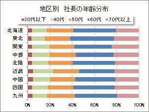 地区別 社長の年齢分布