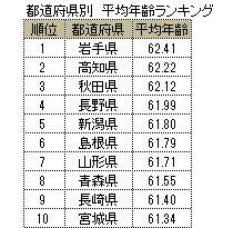社長の平均年齢 都道府県ランキング