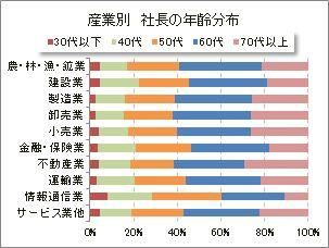 産業別 社長の年齢分布