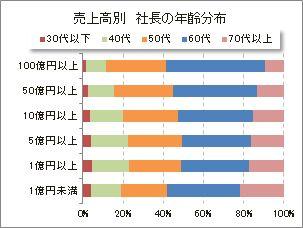 売上高別 社長の年齢分布