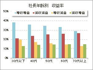 社長年齢別 収益率