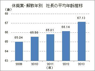 休廃業・解散企業 社長の年齢分布