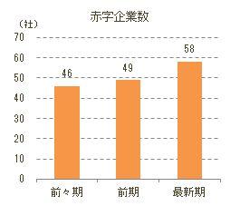 「予備校・学習塾」経営企業赤字社数