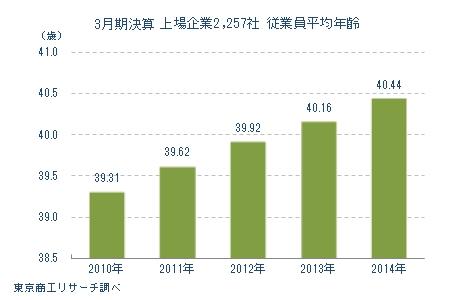 3月期決算上場企業2,257社 従業員平均年齢