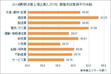 3月期決算上場企業2,257社 業種別従業員平均年齢