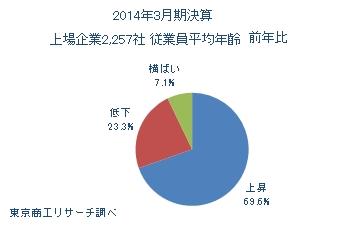 2014年3月期決算上場企業2,257社 平均年齢前年比