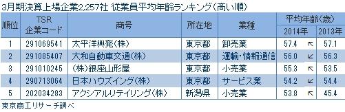3月期決算上場企業2,257社 平均年齢ランキング(高い順)