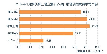 3月期決算上場企業2,257社 市場別平均年齢