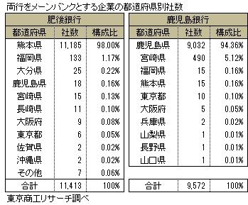 肥後・鹿児島銀行をメーンバンクとする企業 県別社数