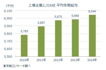 上場企業2316社の平均年間給与推移