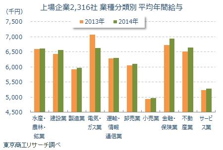 上場企業2316社の業種別平均年間給与