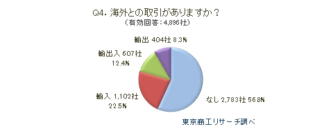 Q4.海外との取引がありますか?