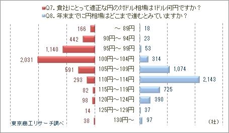 Q7.貴社にとって適正な円の対ドル相場は1ドル何円ですか?/Q8.年末までに円相場はどこまで進むとみていますか?