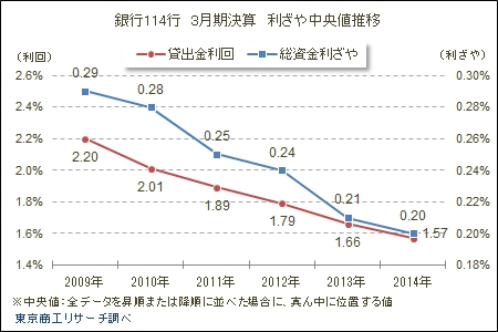 銀行114行 3月期決算 利ざや中央値推移