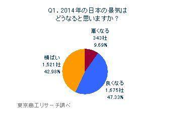 Q1.2014年の日本の景気はどうなると思いますか?