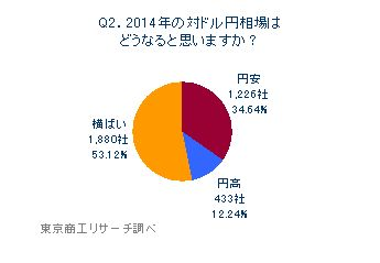 Q2.2014年の対ドル円相場はどうなると思いますか?