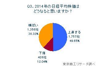 Q3.2014年の日経平均株価はどうなると思いますか?