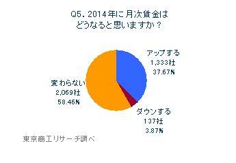 Q5.2014年に月次賃金はどうなると思いますか?