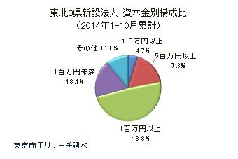東北3県新設法人 資本金別構成比