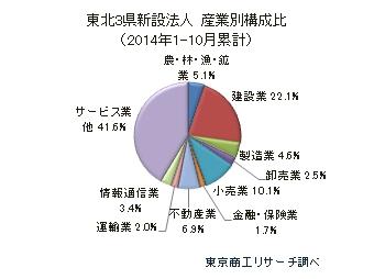 東北3県新設法人 産業別構成比