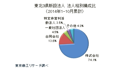 東北3県新設法人 法人格別構成比