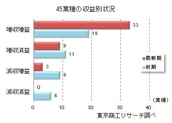 45業種の収益別動向