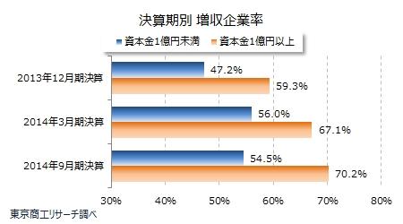 決算期別増収企業率