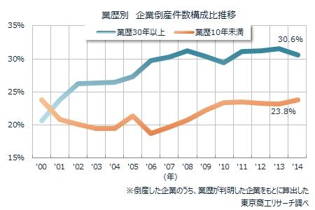 業歴別 企業倒産件数構成比推移