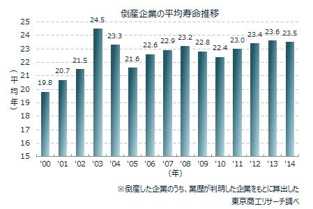 倒産企業の平均寿命推移