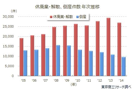休廃業・解散、倒産件数 年次推移