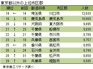東京都以外の上位市区郡