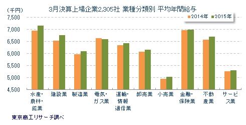 業種分類別平均年間給与