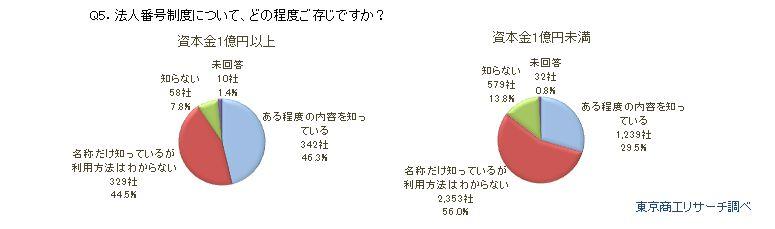 マイナンバー調査Q5