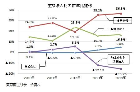 主な法人格の前年比推移