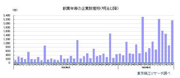 創業年毎の企業数推移(明治以降)