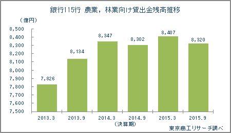 農業,林業向け貸出金残高推移