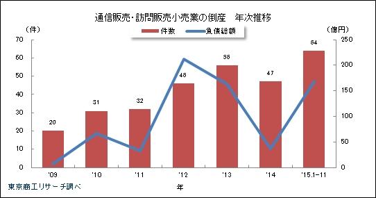通信販売・訪問販売小売業の倒産 年次推移