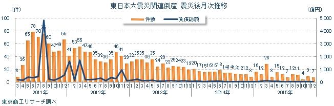 「東日本大震災」関連 経営破綻状況