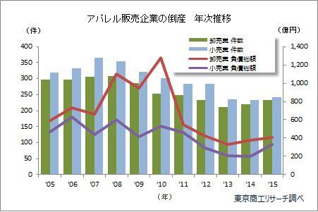 アパレル販売企業の倒産 年次推移